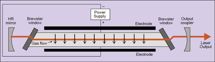 Fig. 2: Transversely-excited gas laser