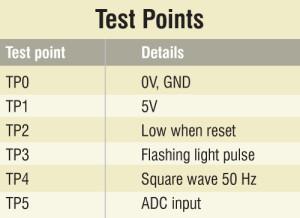 D95_Test_Point
