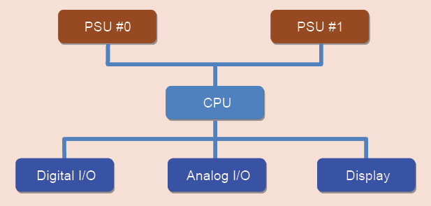 Fig. 2: FT architecture of duplicated PSUs