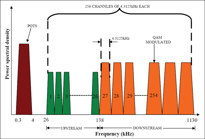 Fig. 3: An ADSL channel allocation using FDD