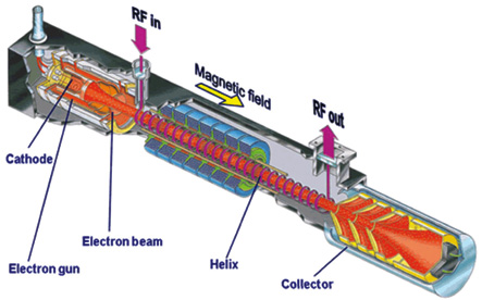 The helix slows down the propagation of electrons as these travel down the tube. The electrons bunch, and reinforce the voltage in the helix, which creates amplification (Courtesy: Thales Electron Devices)
