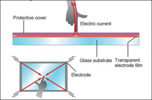 Fig. 2: Surface capacitive