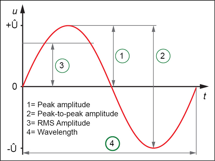 Fig. 2: Amplitude of an AC waveform