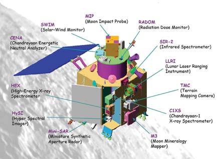 Fig. 3: The Chandrayaan-1 spacecraft