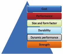 Fig. 3: Primary haptic design criteria