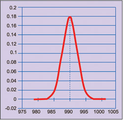 Fig. 4: Graph of normal distribution with population average of 990 µF