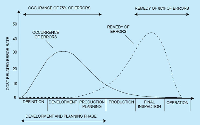Fig. 2: Occurrence and remedy of errors during product life-cycle