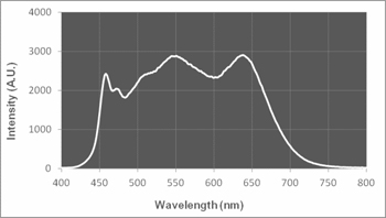 Figure5. Emission spectra of Tungsten LED (left) and Flat-white LED (right) from Electrospell. Emission wavelength is on the X-axis whereas un-calibrated intensity in arbitrary units is on the Y-axis.