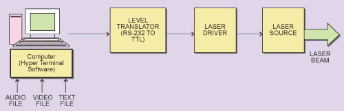 Fig. 1: The transmitter block schematic