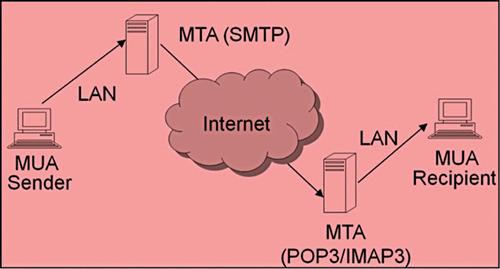 Fig. 1: E-mail flow diagram