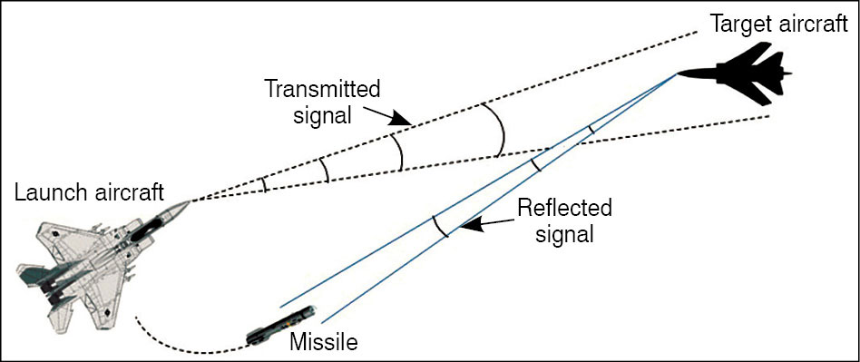 Fig. 2: Active radar guidance basic concept