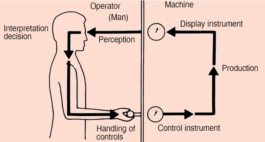 Fig. 1: Relationship between a human being and a machine