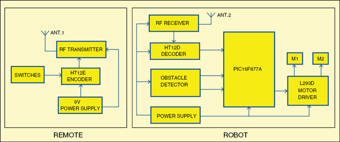 Fig. 1: Block diagram for PIC-based dual-mode robot