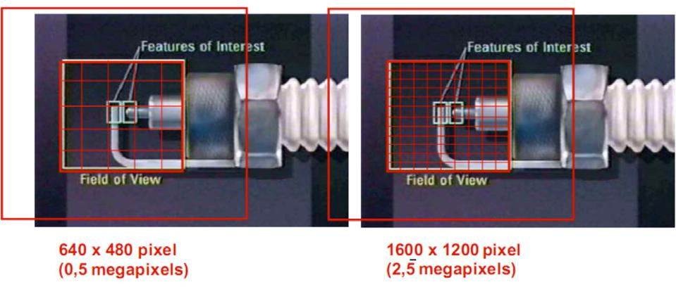 An example of Field of view and resolution