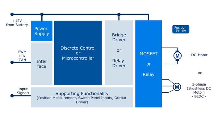 Figure_1_Motor_Control