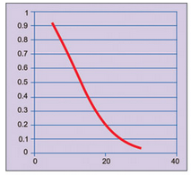 Fig. 1: Operating characteristic curve for a sampling scheme; Y-axis – Pa = Probability of lot acceptance; X-axis – Percentage of defectives in a lot