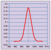 Fig. 2: Graph of normal distribution with 995µF population average