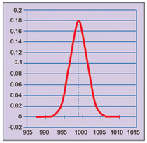 Fig. 3: Graph of normal distribution with population average 999µF