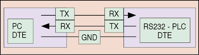Fig. 4: NULL modem connections