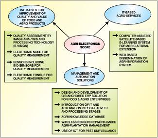Fig. 1: Broad scope of agri-electronics