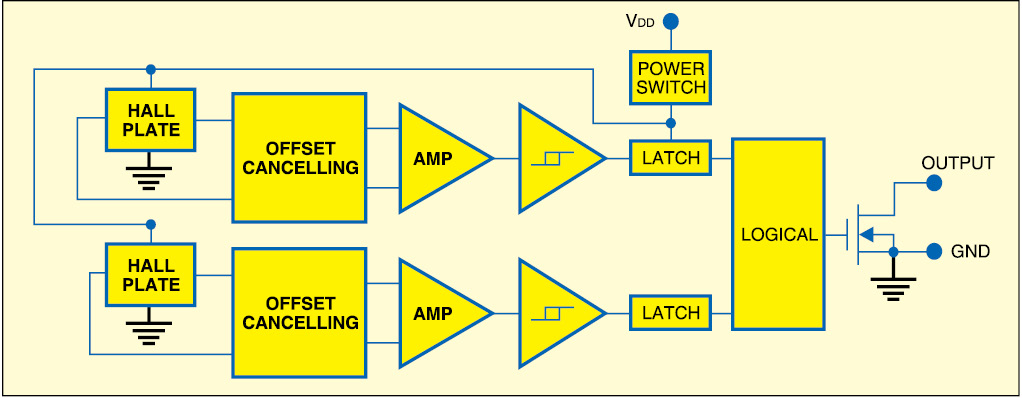 Fig. 3: Omnipolar Hall effect switch