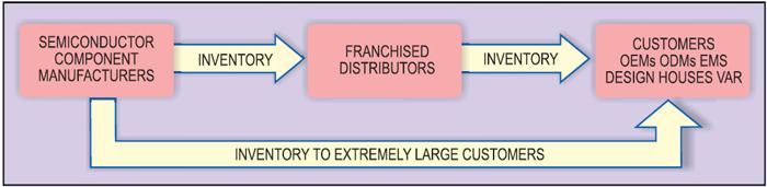 Fig. 3: Basic understanding of semiconductor distributors