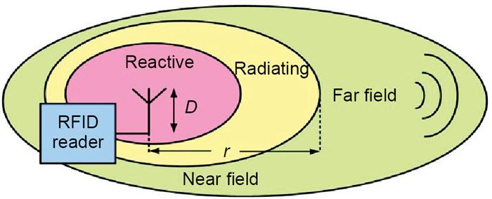 Fig. 1: Near-field and far field