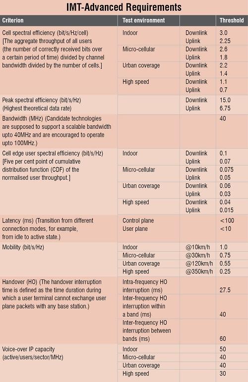 ZA5_Table