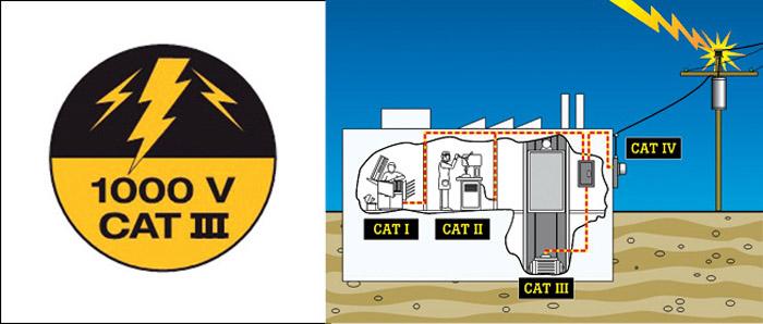 Fig. 5: Various types of CAT standards (Image courtesy: Fluke)