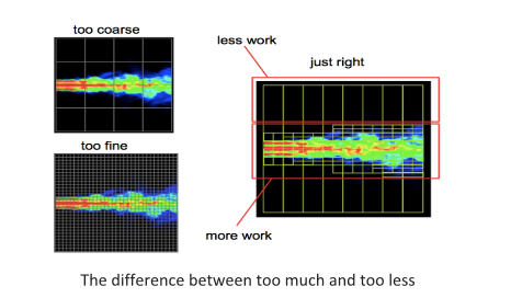 (Image source: http://devblogs.nvidia.com/parallelforall/introduction-cuda-dynamic- parallelism/)