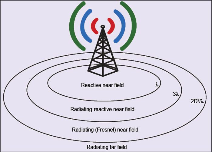 Fig. 3: Radiation field-regions of an antenna