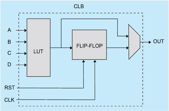 Fig. 5: Typical logic block of FPGA