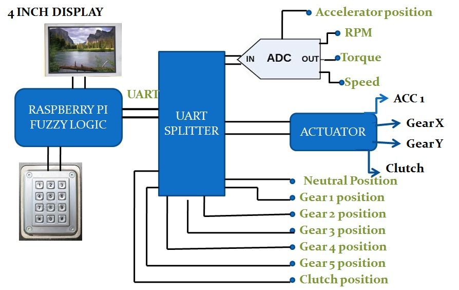 Figure 2: Application board interfaced with ADC module