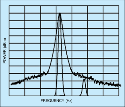 Fig. 2: Because of high FM noise, noise level close to the carrier is very high, masking the low-level signal