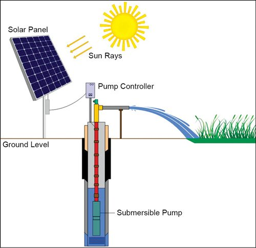 Solar Powered Irrigation Systems Electronics For You