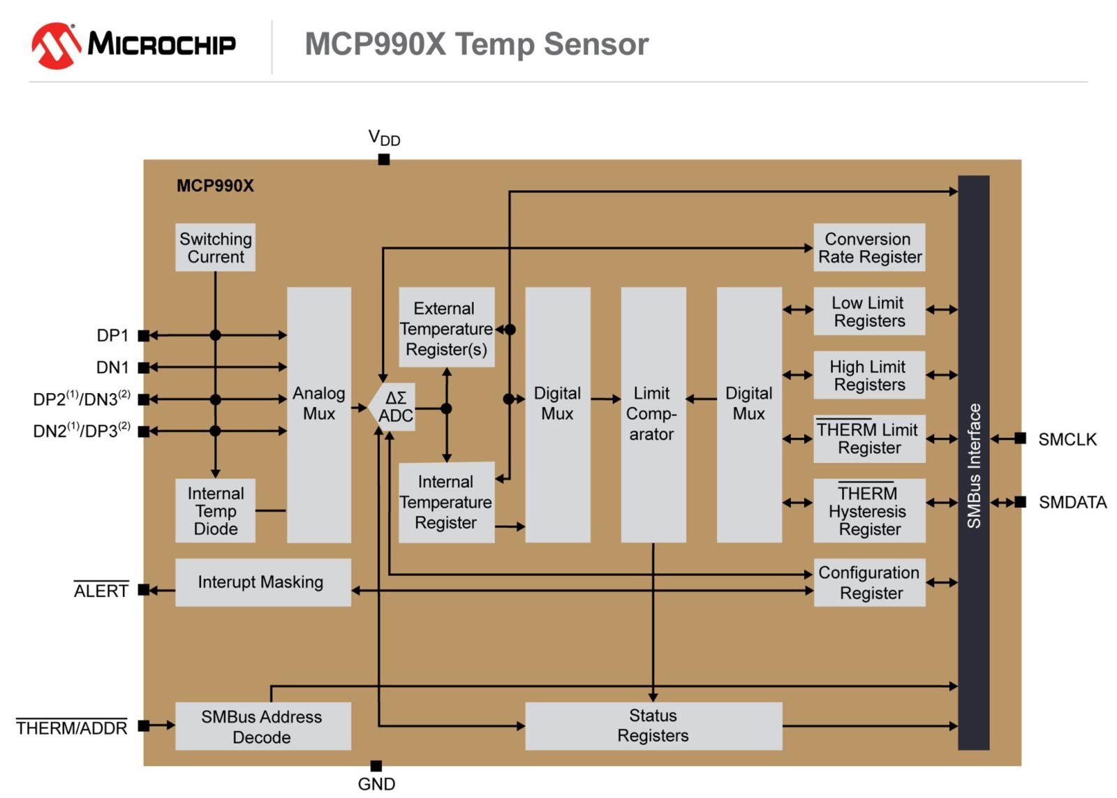 160114-AIPD-DIAG-MCP990X-7x5