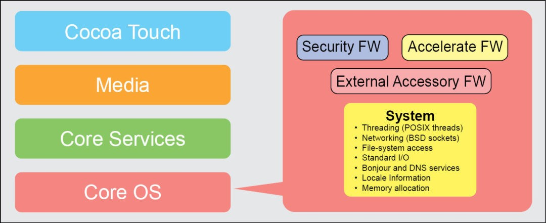 Fig. 7: Core OS layer