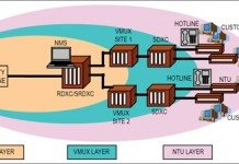 managed leased line networks
