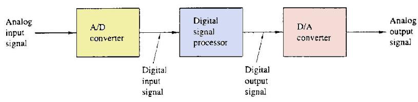 digital signal processing block diagram