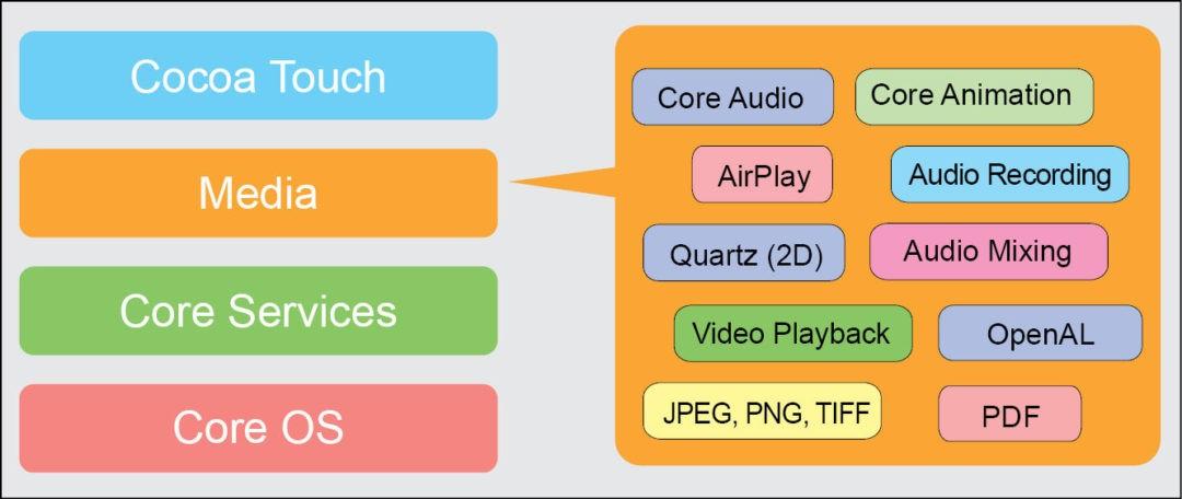 Fig. 5: Media layer