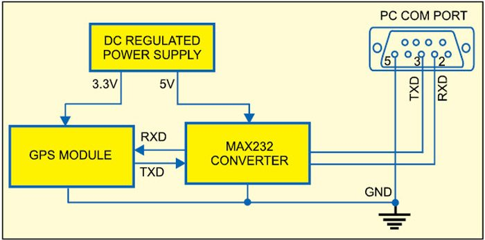 Fig. 1: Block diagram of pc-based gps receiver