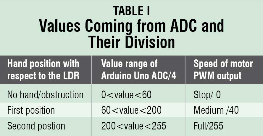 values coming from ADC and their division