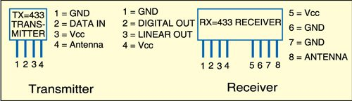 Pin details of 433MHz transmitter and receiver