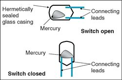 Fig. 2: Open-close operation of mercury switch