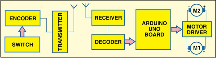 Fig. 1: Block diagram of Arduino based RF controlled robot