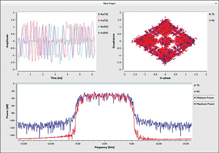 Fig. 1: Plotting demodulated waveform using GNU Radio