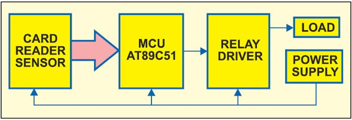 Fig. 1: Block diagram of electronic card lock using microcontroller