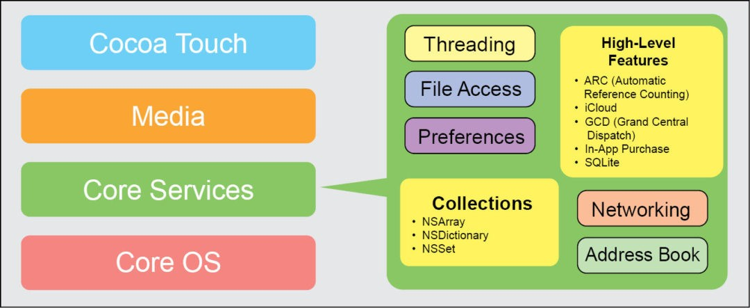Fig. 6: Core Services layer