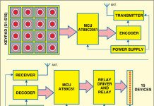 RF based multiple device control