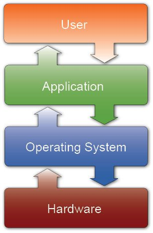 Fig. 1: Interconnectionbetween user, application,OS and hardware
